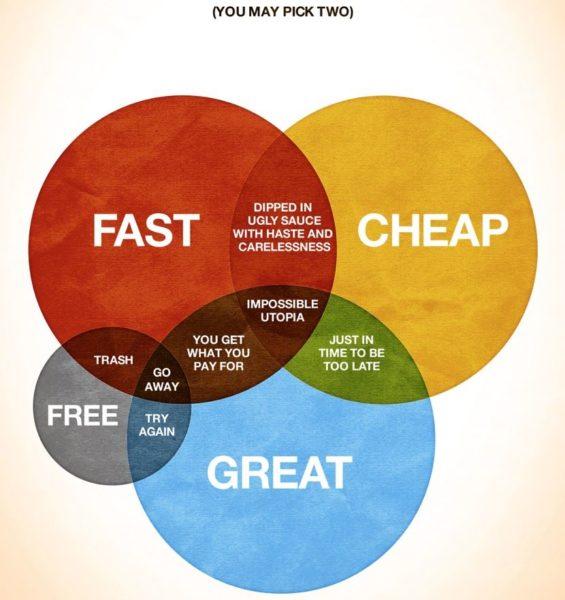 Cheap, fast, good - pick two